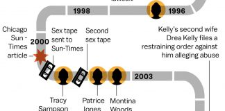 Sexual misconduct allegations against R. Kelly spanning 25 years, in one timeline