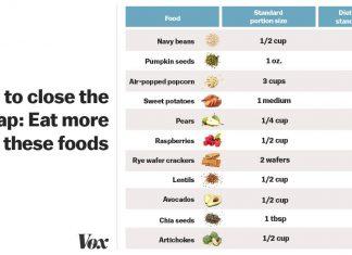 11 high-fiber foods to help America close the fiber gap
