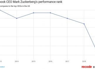 Facebook employees are not as happy with Mark Zuckerbergas they used to be