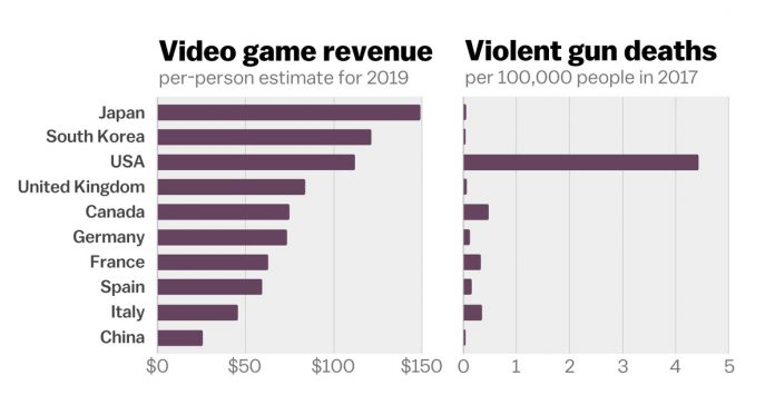 Why video games aren't causing America's gun problem, in one chart