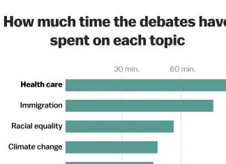 The Democratic debates have spent 93 minutes on health care