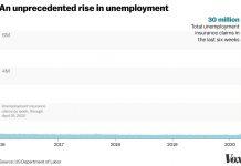 30 million Americans have lost their jobs in 6 weeks