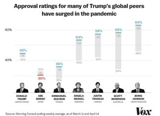 Many world leaders have seen double-digit polling surges amid coronavirus. Trump isn't one of them.