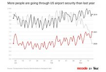 The number of Americans getting back on planes istaking off